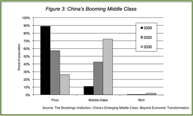 China's Rising Middle Class Giant